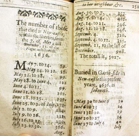 Figures for plague deaths